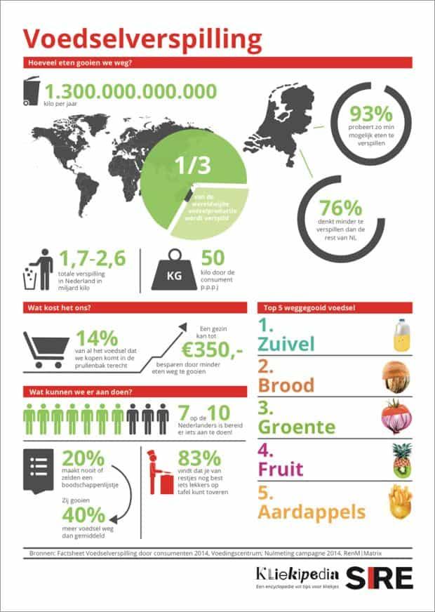 grafiek voedselverspilling
